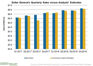 uploads/2019/03/DG-Sales-Q4-1.png