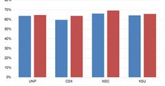 uploads///Chart  Operating Ratio