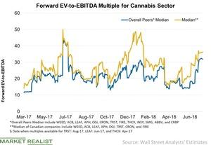 uploads///Forward EV to EBITDA Multiple for Cannabis Sector