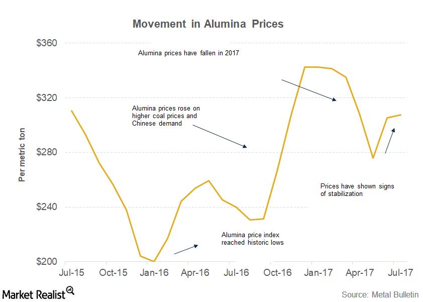 uploads///part  alumina price