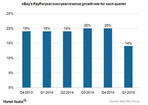 uploads///eBay PayPal revenue growth rate