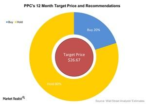 uploads///PPCs  Month Target Price and Recommendations