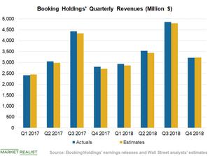 uploads/2019/02/Chart-3-Revenues-2-1.png