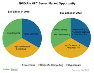 uploads/2019/04/A3_Semiconductors_NVDA-HP-server-market-1.png