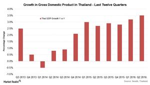 uploads///Thai GDP