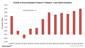 uploads/2016/08/Thai-GDP-1.png