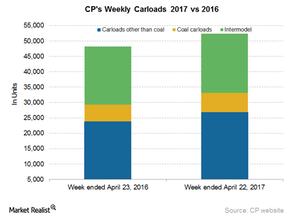 uploads/2017/04/CP-Carloads-Intermodal-1.png