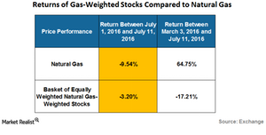 uploads///returns of natural gas weighted stocks