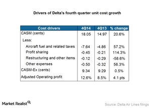uploads/2015/01/Part4_4Q14_Cost-drivers-influencing-operating-margin1.png