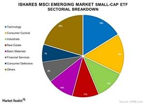 uploads/2015/01/iShares-MSCI-Emerging-Market-Small-Cap-ETF-Sectorial-Breakdown-2015-01-141.jpg