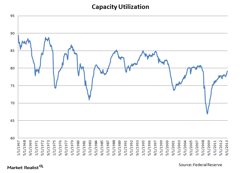 uploads///Capacity Utilization