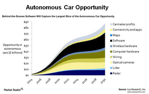 uploads///A_Semiconductors_INTC_ Autonomous car opportunity