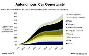 uploads/2017/08/A8_Semiconductors_INTC_-Autonomous-car-opportunity-1.png