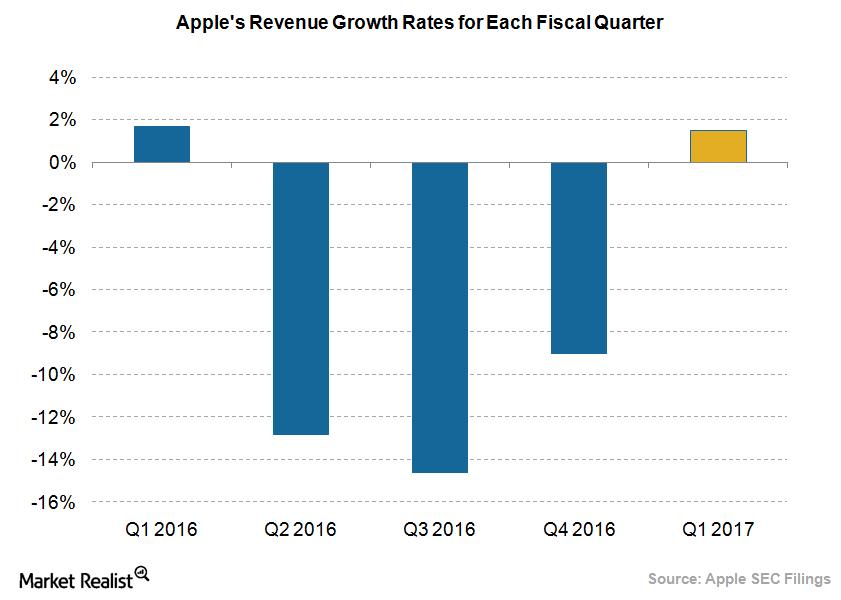 uploads///Apple revenue growth rate