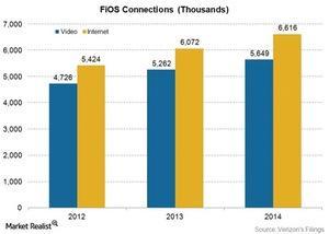 uploads/2015/04/Telecom-Verizon-FiOS-subs-20141.jpg