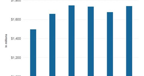 uploads/2019/04/part-2-revenues-1.png