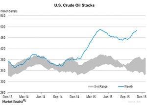 uploads/2015/11/U.S.-Crude-Oil-Stocks-2015-11-131.jpg