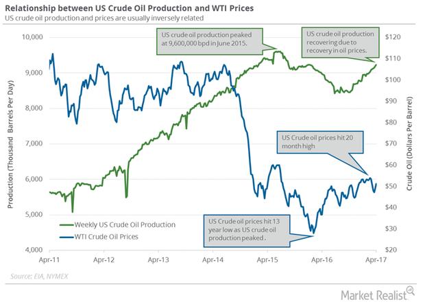 uploads///US crude oil production