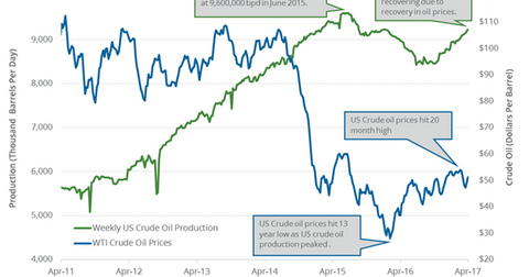 uploads/2017/04/US-crude-oil-production-3-1.png