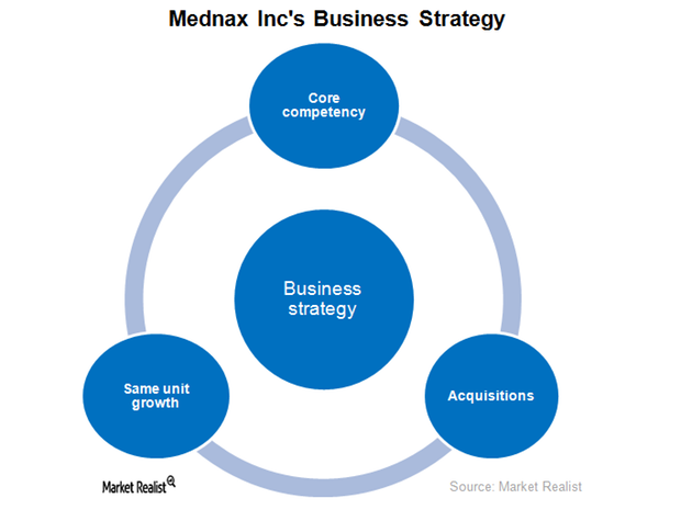 uploads///Mednax Business Strategy