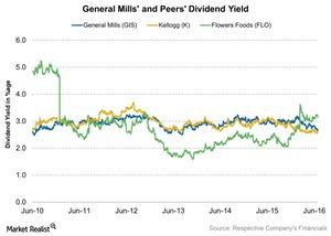 uploads///General Mills and Peers Dividend Yield