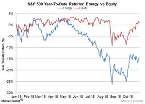 uploads///SP  Energy vs Equity
