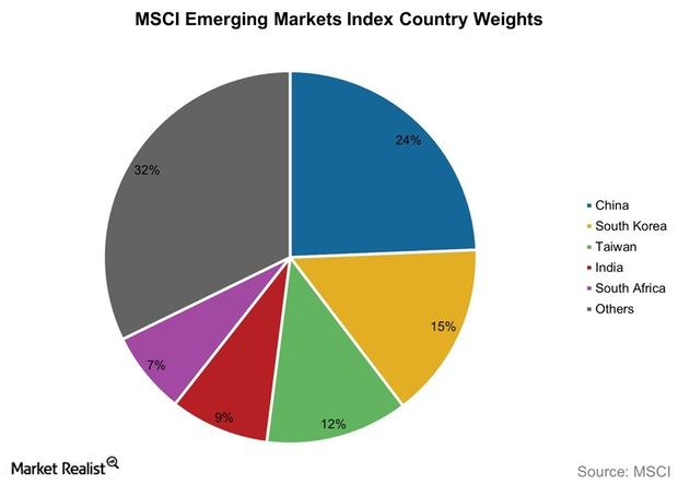 uploads///MSCI Emerging Markets Index Country Weights