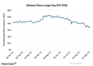 uploads///iShares China Large Cap ETF FXI