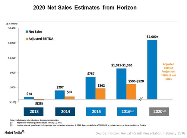 uploads/// Sales estimates