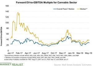 uploads/2018/05/Forward-EV-to-EBITDA-Multiple-for-Cannabis-Sector-2018-05-27-1.jpg