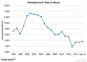 uploads/2015/07/Macau-Unemployment1.png
