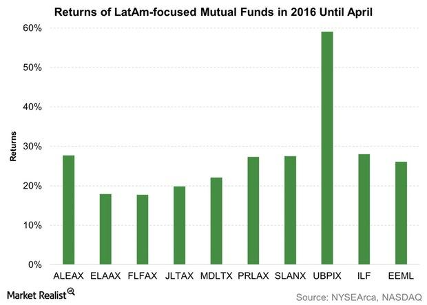 uploads///Returns of LatAm focused Mutual Funds in  Until April