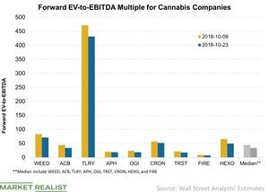 uploads/2018/10/Forward-EV-to-EBITDA-Multiple-for-Cannabis-Companies-2018-10-23-1.jpg