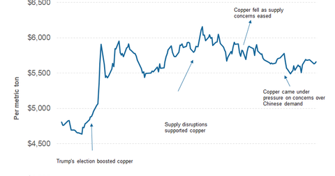 uploads/2017/06/part-1-copper-price-1.png