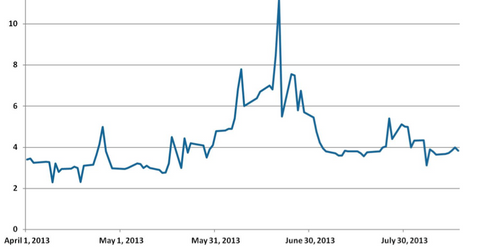 uploads/2013/08/China-Interbank-7-Day-Repo-Rate.png