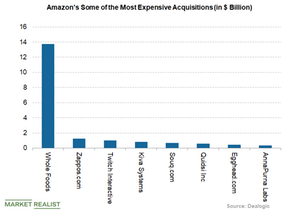 uploads/2018/05/amazons-most-expensive-acquisitions-1.png