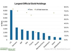 uploads///Gold holdings