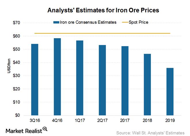 uploads///Estimates_iron oreprices
