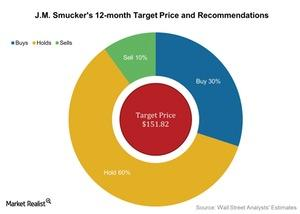 uploads/2016/08/JM-Smuckers-12-month-Target-Price-and-Recommendations-2016-08-18-1.jpg