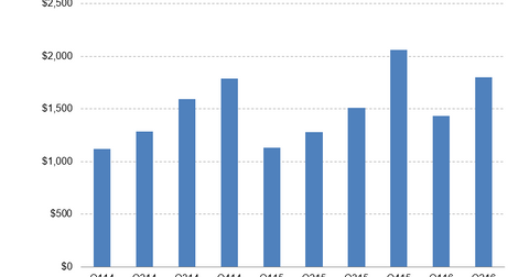 uploads/2016/07/Pulte-Revenues.png