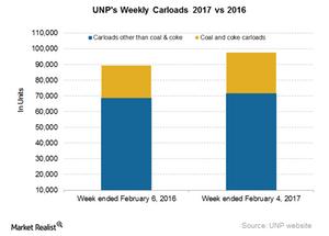 uploads/2017/02/UNP-Carloads-2-1.png