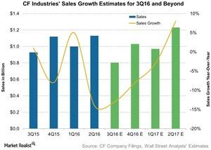 uploads///CF Industries Sales Growth Estimates for Q and Beyond