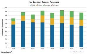 uploads/2017/04/Chart-005-Oncology-1.jpg