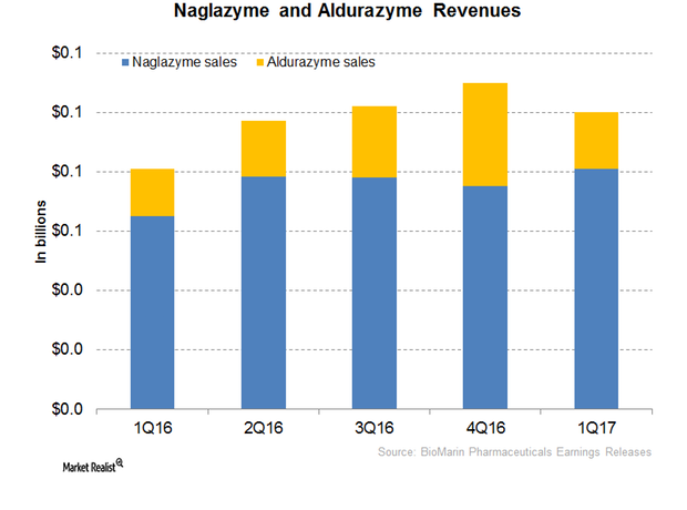uploads///Naglazyme Aldurazyme revenues