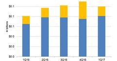 uploads///Naglazyme Aldurazyme revenues