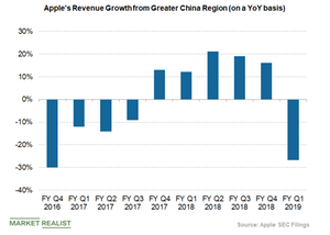 uploads///apples revenue from greater china