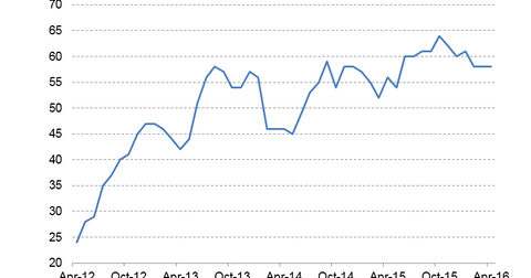 uploads/2016/04/NAHB-Housing-Market-Index.png