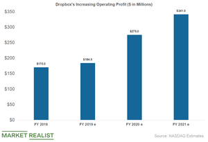 uploads/2019/04/dropbox-operating-profit-1.png