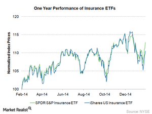uploads/2015/02/13.1-Insurance-ETFs1.png