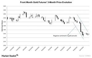 uploads/2016/10/Front-Month-Gold-Futures-3-Month-Price-Evolution-2016-10-14-2-1.jpg